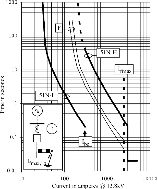 Figure 5 from Nontraditional Relay Curves for the