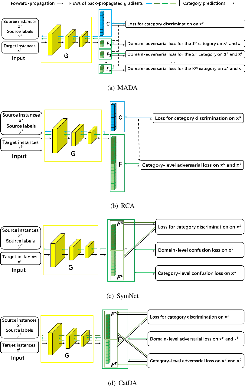 Figure 1 for Vicinal and categorical domain adaptation