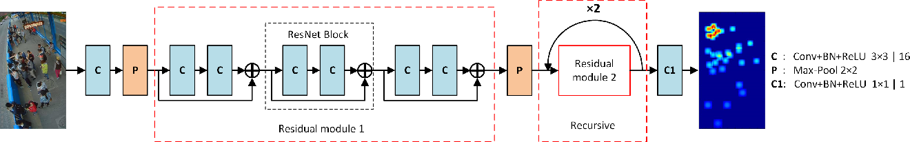 Figure 1 for A Deeply-Recursive Convolutional Network for Crowd Counting