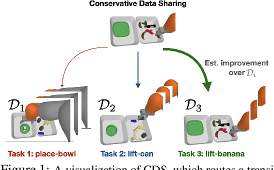 Figure 1 for Conservative Data Sharing for Multi-Task Offline Reinforcement Learning