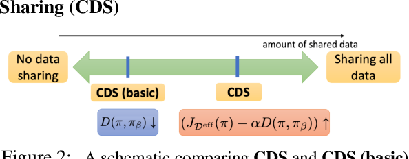 Figure 3 for Conservative Data Sharing for Multi-Task Offline Reinforcement Learning