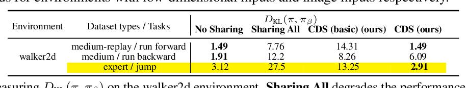 Figure 4 for Conservative Data Sharing for Multi-Task Offline Reinforcement Learning