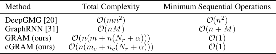 Figure 3 for GRAM: Scalable Generative Models for Graphs with Graph Attention Mechanism