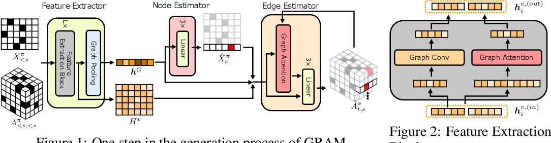 Figure 1 for GRAM: Scalable Generative Models for Graphs with Graph Attention Mechanism