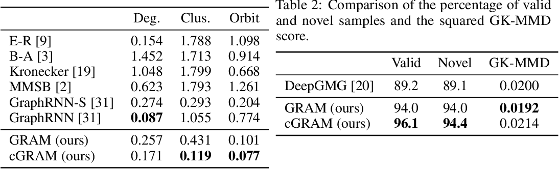 Figure 2 for GRAM: Scalable Generative Models for Graphs with Graph Attention Mechanism