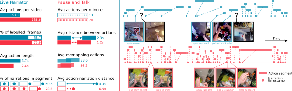 Figure 3 for Rescaling Egocentric Vision