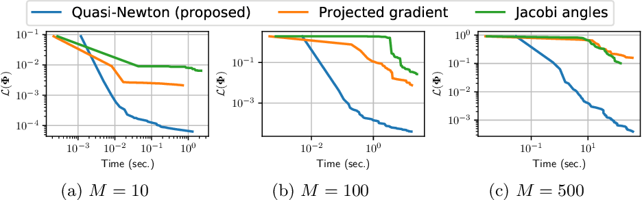 Figure 1 for A Quasi-Newton algorithm on the orthogonal manifold for NMF with transform learning