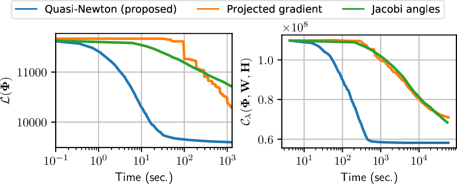 Figure 2 for A Quasi-Newton algorithm on the orthogonal manifold for NMF with transform learning