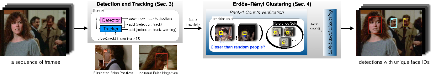 Figure 2 for End-to-end Face Detection and Cast Grouping in Movies Using Erdős-Rényi Clustering