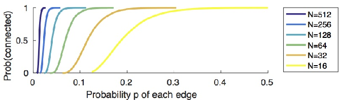 Figure 4 for End-to-end Face Detection and Cast Grouping in Movies Using Erdős-Rényi Clustering