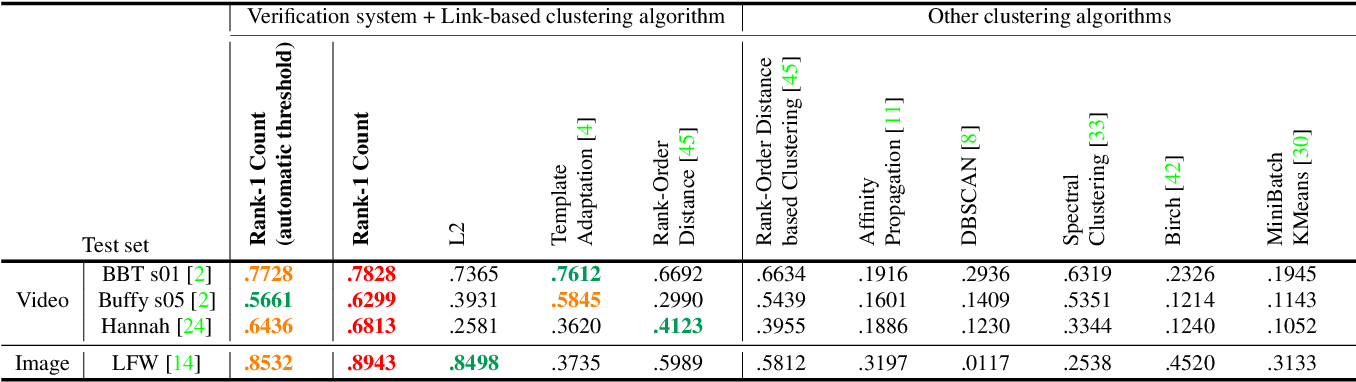 Figure 3 for End-to-end Face Detection and Cast Grouping in Movies Using Erdős-Rényi Clustering