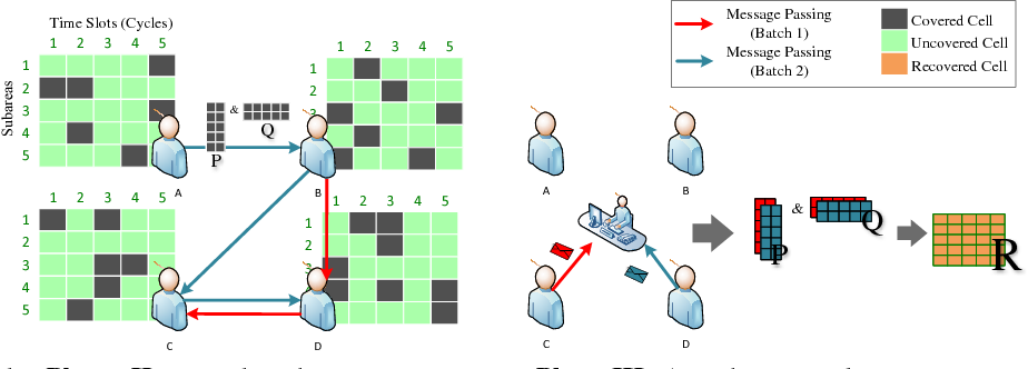 Figure 1 for CSWA: Aggregation-Free Spatial-Temporal Community Sensing