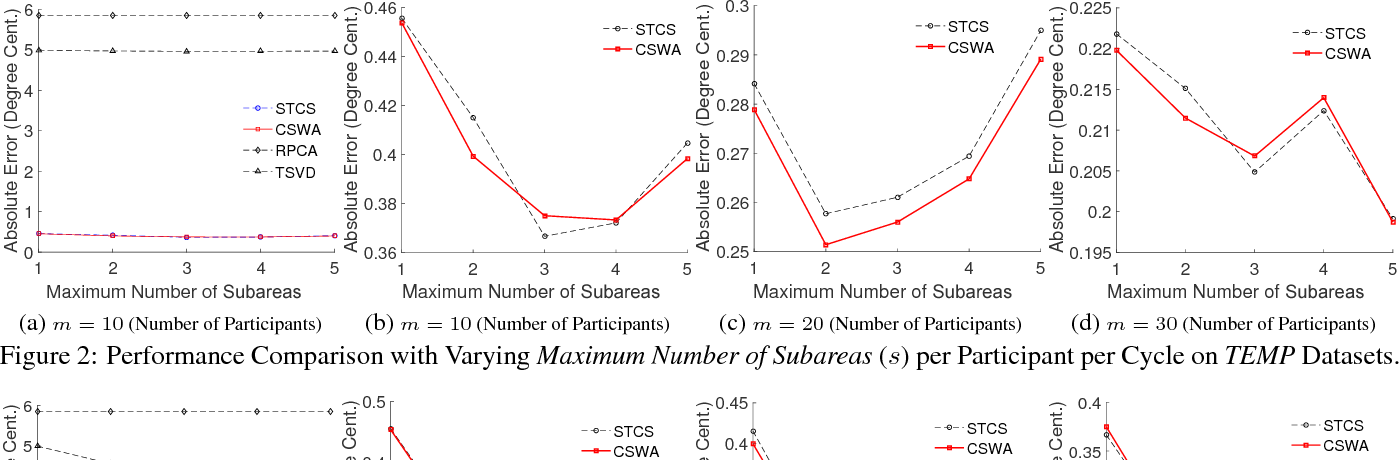 Figure 3 for CSWA: Aggregation-Free Spatial-Temporal Community Sensing