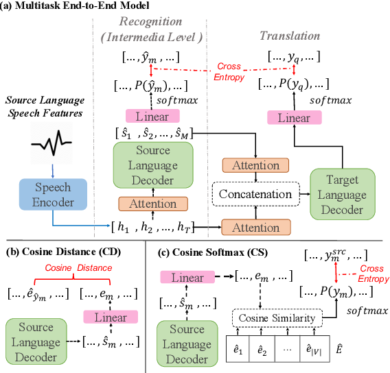 Figure 1 for Worse WER, but Better BLEU? Leveraging Word Embedding as Intermediate in Multitask End-to-End Speech Translation