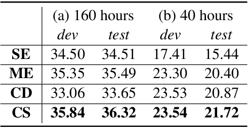 Figure 2 for Worse WER, but Better BLEU? Leveraging Word Embedding as Intermediate in Multitask End-to-End Speech Translation