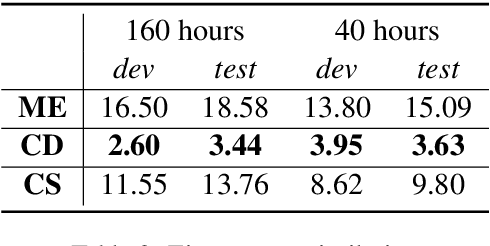 Figure 3 for Worse WER, but Better BLEU? Leveraging Word Embedding as Intermediate in Multitask End-to-End Speech Translation
