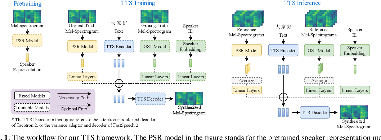 Figure 1 for Investigating on Incorporating Pretrained and Learnable Speaker Representations for Multi-Speaker Multi-Style Text-to-Speech