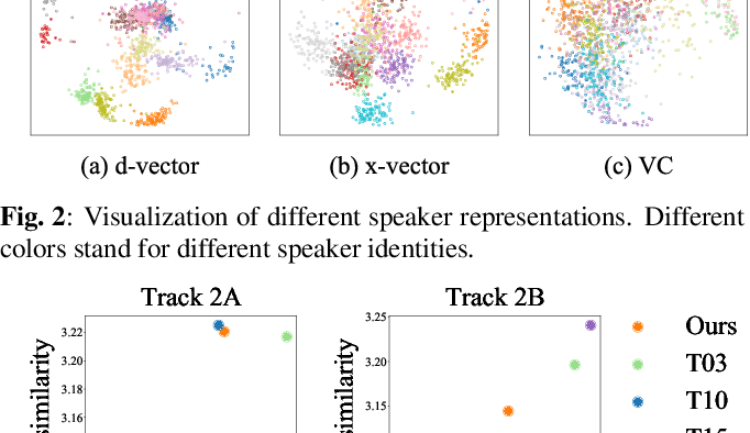 Figure 4 for Investigating on Incorporating Pretrained and Learnable Speaker Representations for Multi-Speaker Multi-Style Text-to-Speech