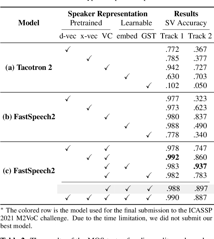 Figure 2 for Investigating on Incorporating Pretrained and Learnable Speaker Representations for Multi-Speaker Multi-Style Text-to-Speech
