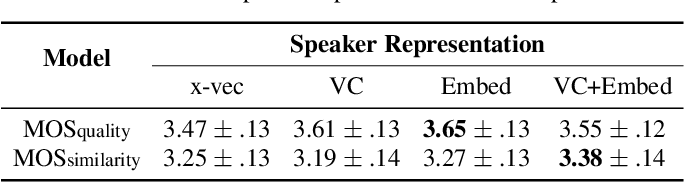 Figure 3 for Investigating on Incorporating Pretrained and Learnable Speaker Representations for Multi-Speaker Multi-Style Text-to-Speech