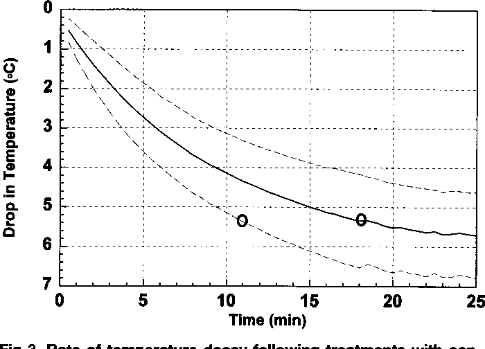 Fig 3. Rate of temperature decay following treatments with continuous 3 MHz ultrasound. Solid line = mean temperature decay. Hatched lines = I standard deviation above and below the mean. Oval = time to pre-ultrasound baseline.
