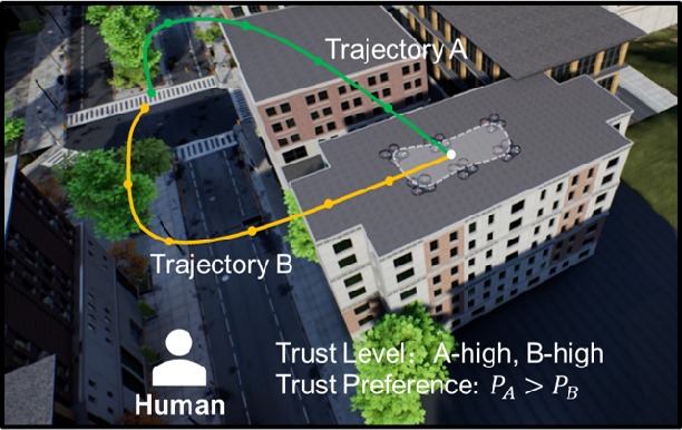 Figure 1 for Synthesized Trust Learning from Limited Human Feedback for Human-Load-Reduced Multi-Robot Deployments