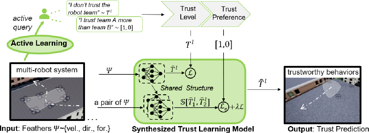 Figure 2 for Synthesized Trust Learning from Limited Human Feedback for Human-Load-Reduced Multi-Robot Deployments