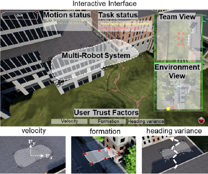 Figure 3 for Synthesized Trust Learning from Limited Human Feedback for Human-Load-Reduced Multi-Robot Deployments