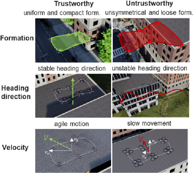 Figure 4 for Synthesized Trust Learning from Limited Human Feedback for Human-Load-Reduced Multi-Robot Deployments