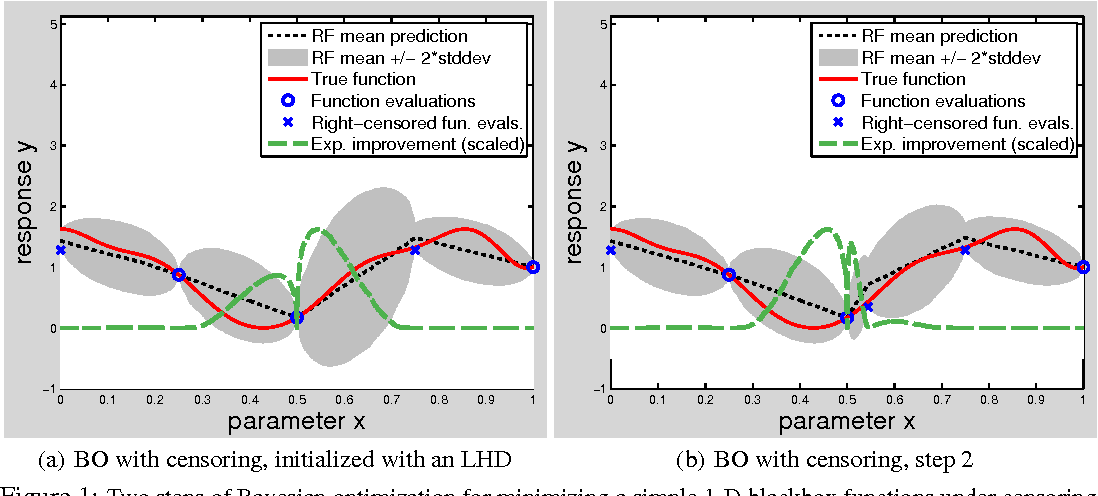 Figure 1 for Bayesian Optimization With Censored Response Data