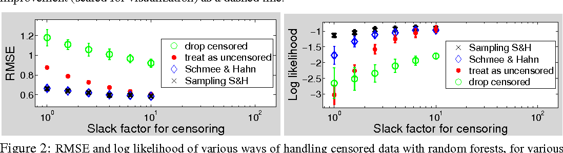 Figure 3 for Bayesian Optimization With Censored Response Data