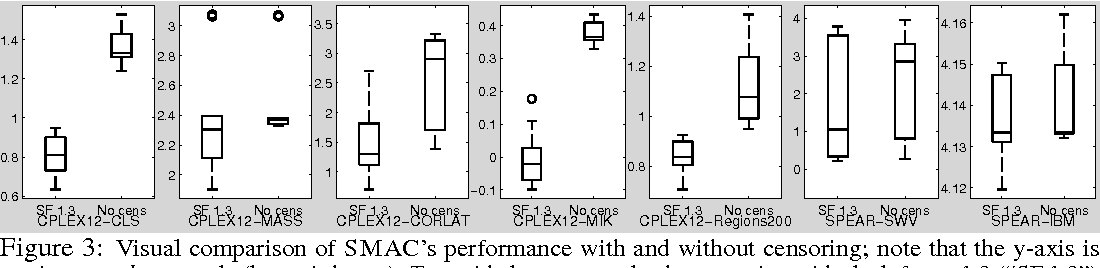 Figure 4 for Bayesian Optimization With Censored Response Data