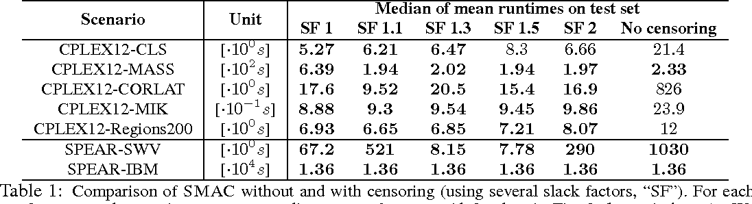 Figure 2 for Bayesian Optimization With Censored Response Data