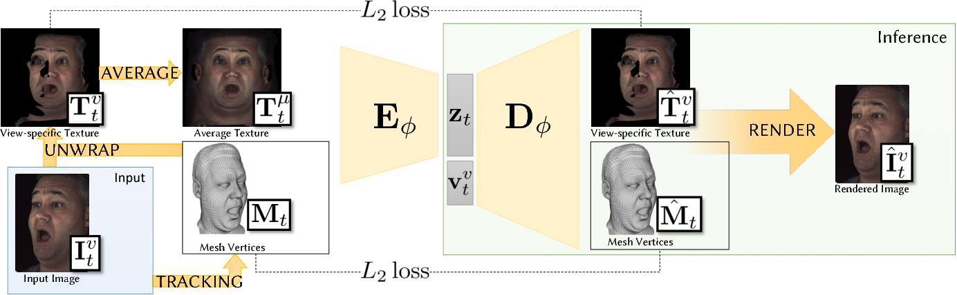 Figure 3 for Deep Appearance Models for Face Rendering