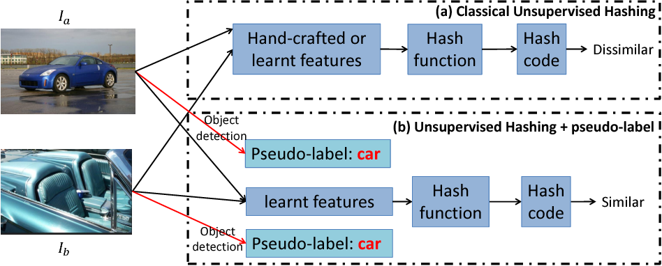Figure 1 for Object Detection based Deep Unsupervised Hashing
