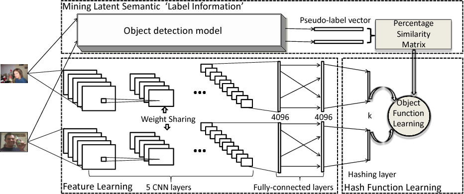 Figure 3 for Object Detection based Deep Unsupervised Hashing