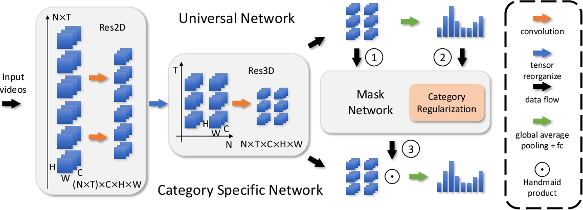 Figure 2 for Universal-to-Specific Framework for Complex Action Recognition