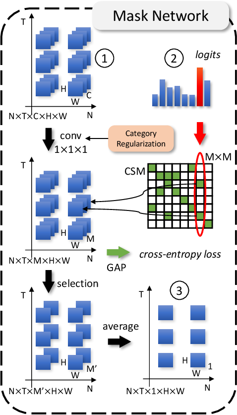 Figure 3 for Universal-to-Specific Framework for Complex Action Recognition