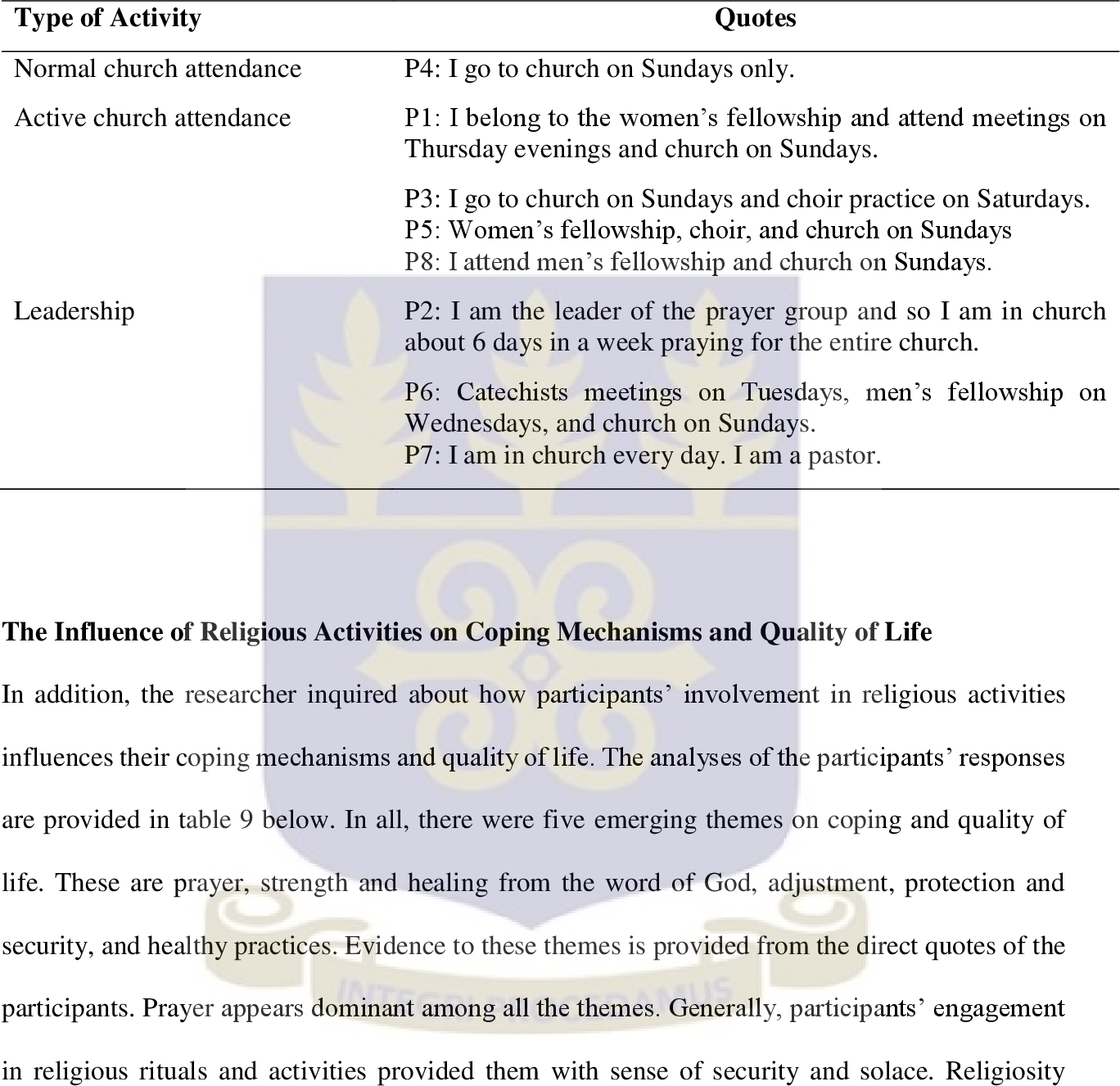 Religious Coping, Psychosocial Factors And Quality Of Life