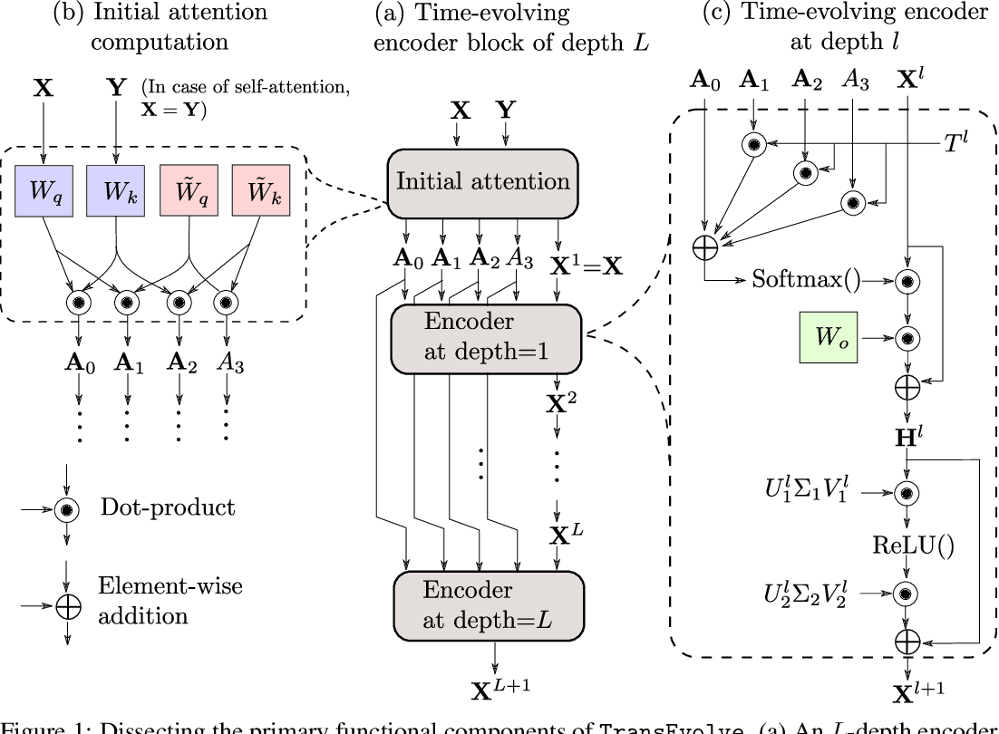 Figure 1 for Redesigning the Transformer Architecture with Insights from Multi-particle Dynamical Systems