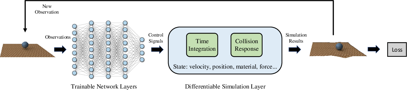 Figure 1 for Scalable Differentiable Physics for Learning and Control