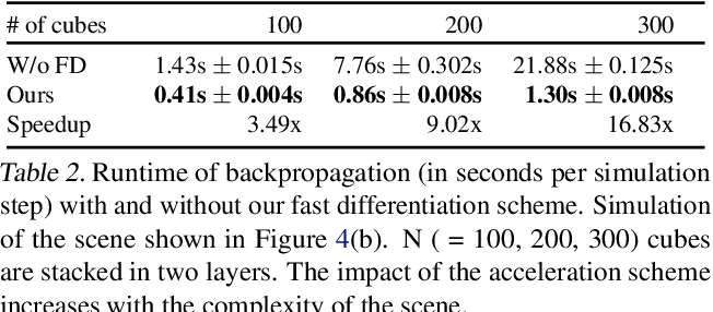 Figure 4 for Scalable Differentiable Physics for Learning and Control