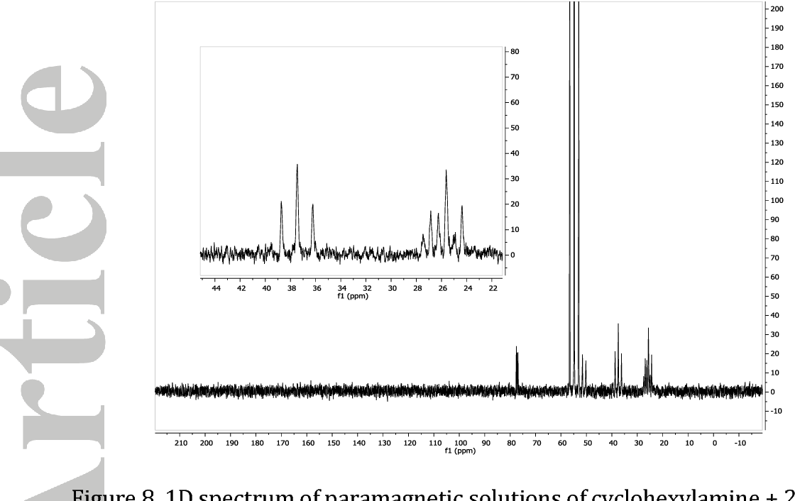 Figure 8. 1D spectrum of paramagnetic solutions of cyclohexylamine + 2.