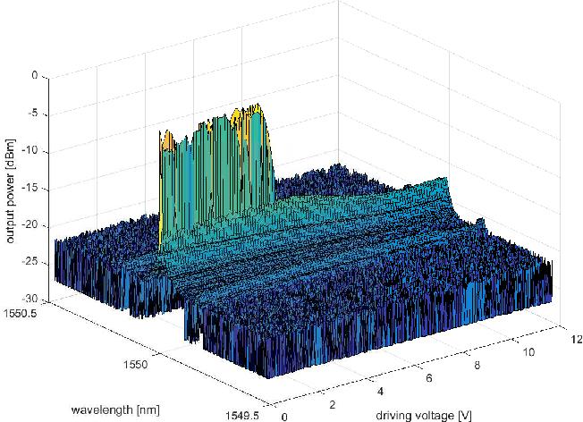 PDF] Wavelet-Coding for Radio over Fibre - Semantic Scholar