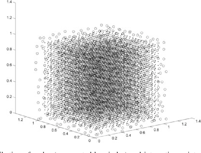 Stable time step estimates for mesh-free particle methods