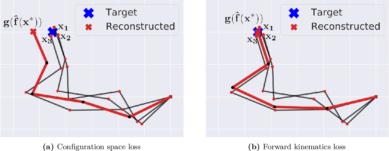 Figure 2 for Structured Prediction for CRiSP Inverse Kinematics Learning with Misspecified Robot Models