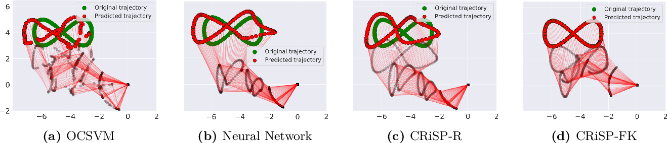 Figure 4 for Structured Prediction for CRiSP Inverse Kinematics Learning with Misspecified Robot Models