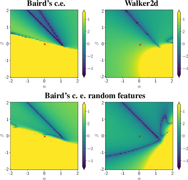 Figure 1 for CrossNorm: Normalization for Off-Policy TD Reinforcement Learning