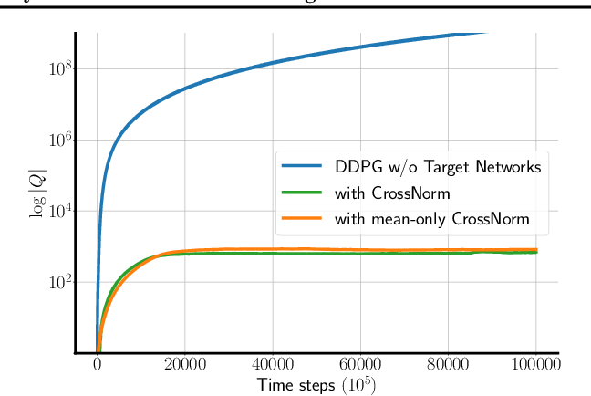 Figure 3 for CrossNorm: Normalization for Off-Policy TD Reinforcement Learning