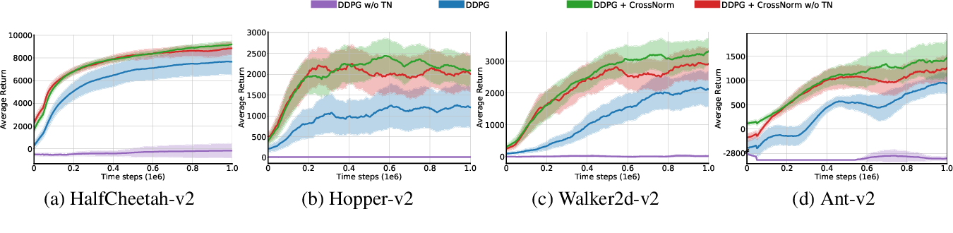 Figure 4 for CrossNorm: Normalization for Off-Policy TD Reinforcement Learning